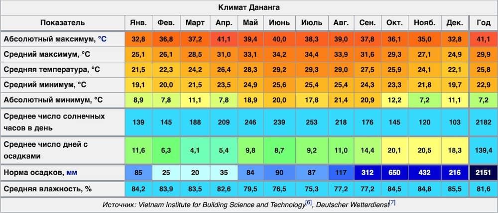 Погода в Дананге. Климат Дананга